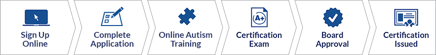 Advanced Autism Certificate Process