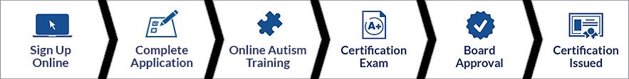 Advanced Autism Certificate Process